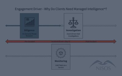 What is Nisos® Managed Intelligence™